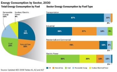 energy_consumption_by_sector_2030