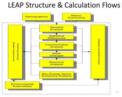 LEAP-structure