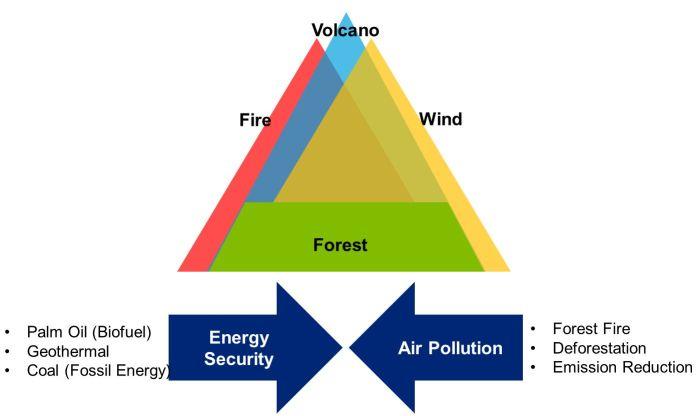 environment-model