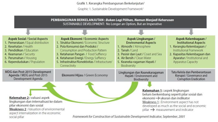 framework-sustainable