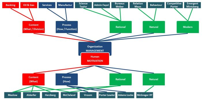 organization-human-motivation-management-theory