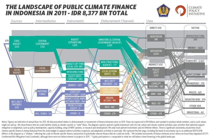 public-climate-policy-indonesia