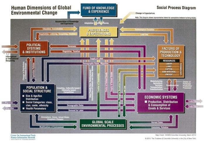 Social-Process-Diagram