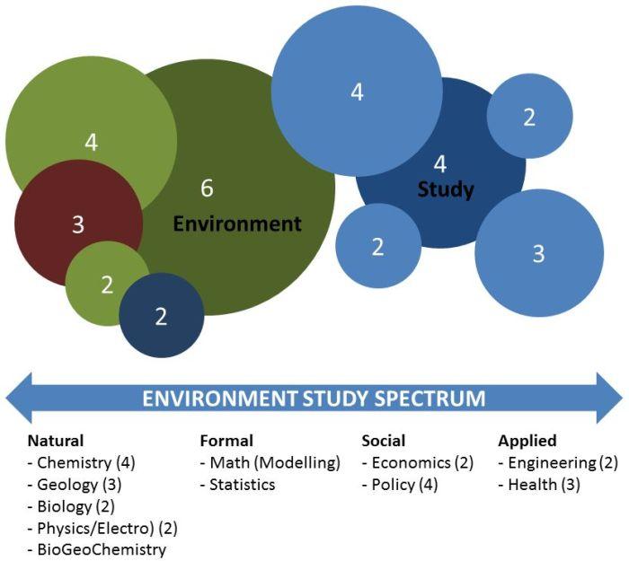 environment-spectrum