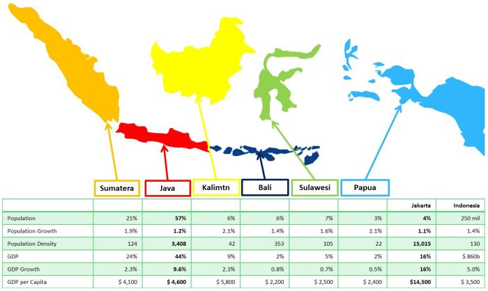 Why Java is Future of Indonesia and why Jakarta is the ...