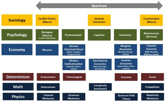 spectrum-school-of-thought