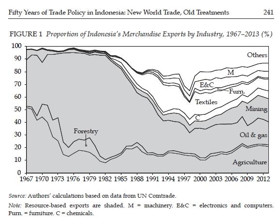 50-years-export
