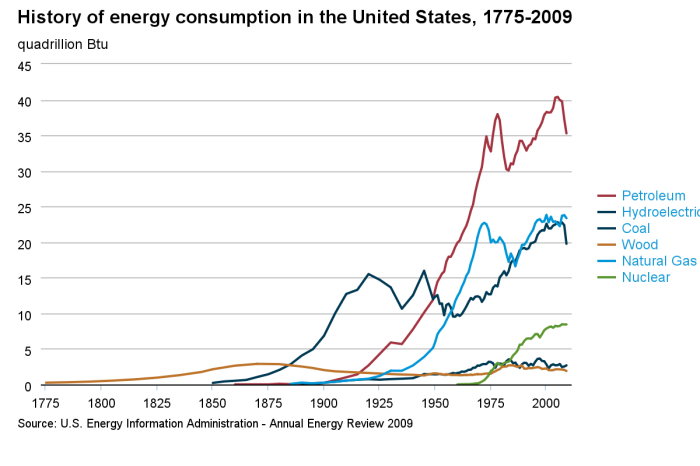 historical_energy_consumption