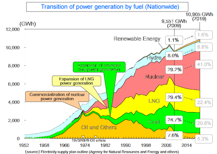 japan-historical-energy
