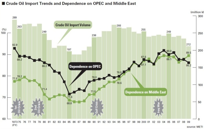 Japan_crude_oil_dependence_OPEC_Middle_East_1973_2009