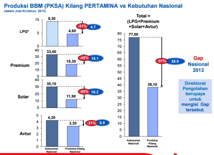 produks-BBM-gap