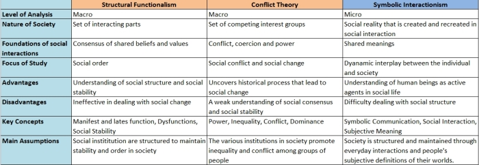 sociology-comparison