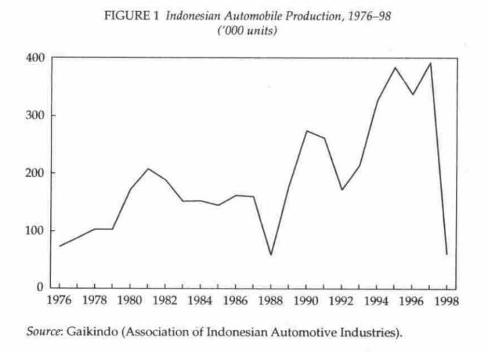 indonesia-car-production-historical