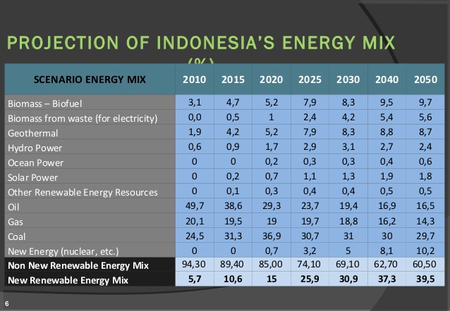 siew-2012-options-for-the-future-energy-mix-6-638