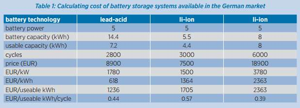 battery storage price