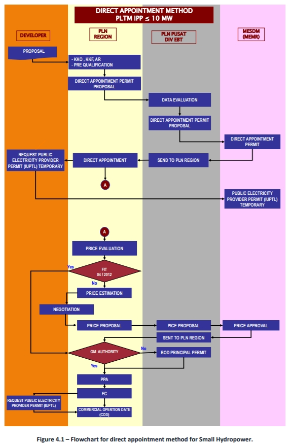 flowchart-small-hydro-appointment