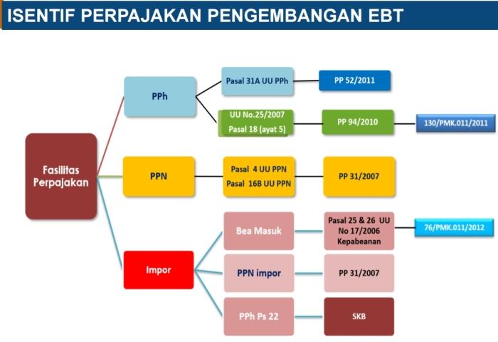 insentif-perpajakan