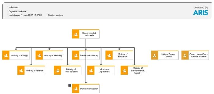 organization-charts