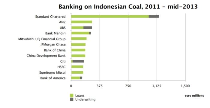 banking-coal