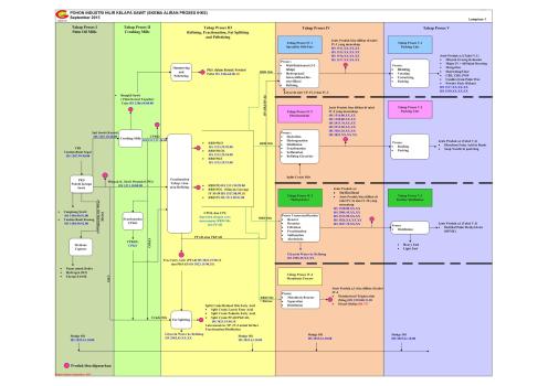 Hs classification vegetables oil 15 vs organic chemical 29 vs pohon industri 15 sept 2015 ccuart Images