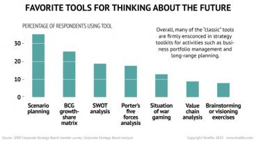 strategic-thinking